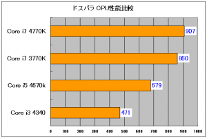 i7 4770k 性能ドスパラグラフ1