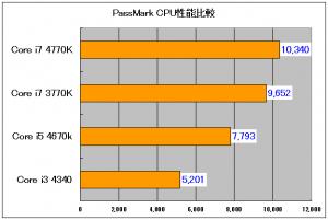 i7 4770k 性能 passmarkグラフ1
