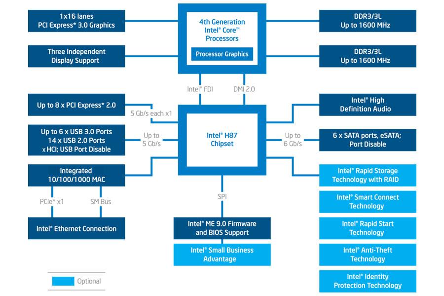 h87-chipset-diagram-3x2