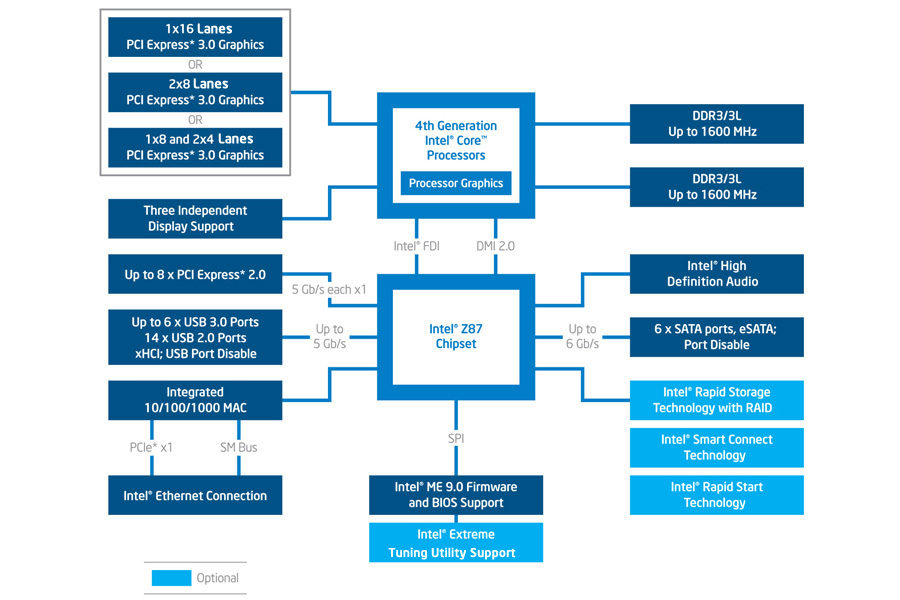 z87-chipset-diagram-3x2